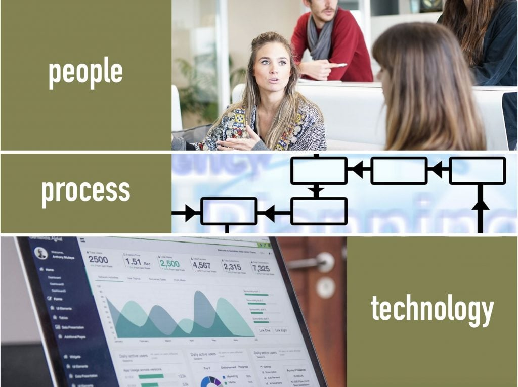 Selecting Software - People, Process then Technology